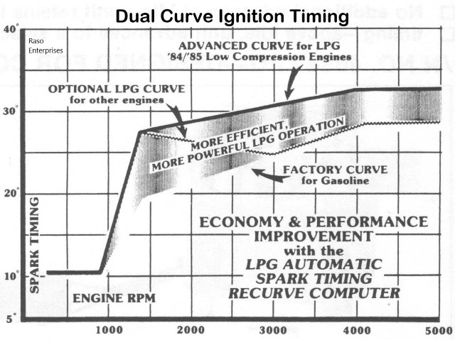 Dual Curve Ignition Advance
